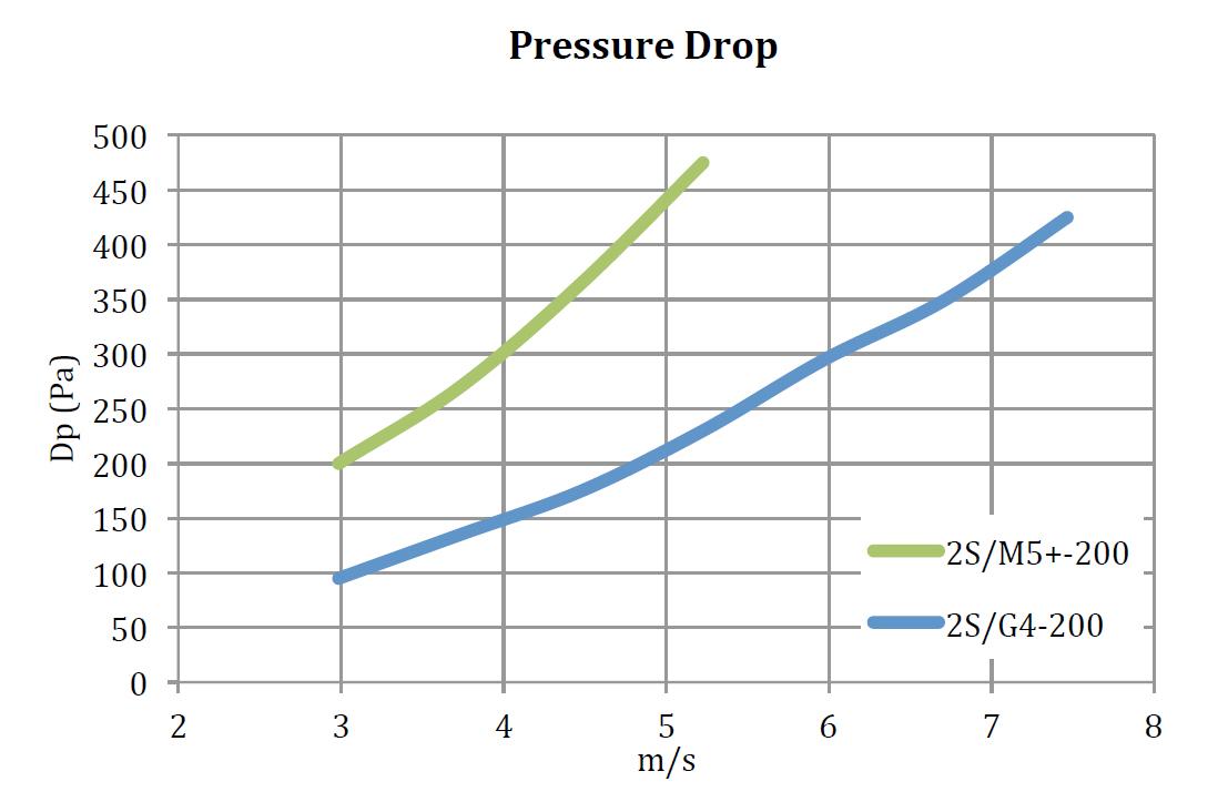 Pressure Droup